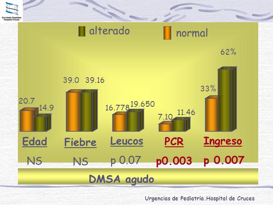 Urgencias de Pediatría.Hospital de Cruces Edad NS Leucos p 0.07 Fiebre NS PCR p0.003 Ingreso p 0.007 19.650 39.039.16 33% 62% DMSA agudo 20.7 14.9 16.