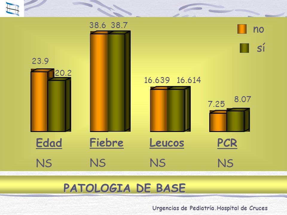 Urgencias de Pediatría.Hospital de Cruces no sí PATOLOGIA DE BASE Edad NS Fiebre NS Leucos NS PCR NS 23.9 20.2 38.638.7 16.63916.614 7.25 8.07