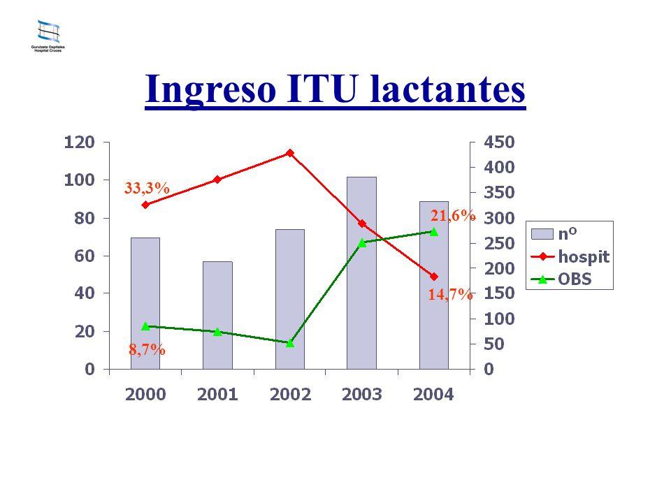 Ingreso ITU lactantes 33,3% 14,7% 8,7% 21,6%
