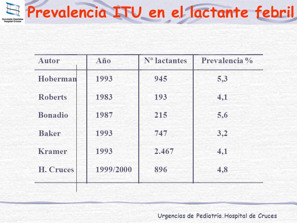 Urgencias de Pediatría.Hospital de Cruces Prevalencia ITU en el lactante febril AutorAñoNº lactantesPrevalencia % Hoberman19939455,3 Roberts19831934,1