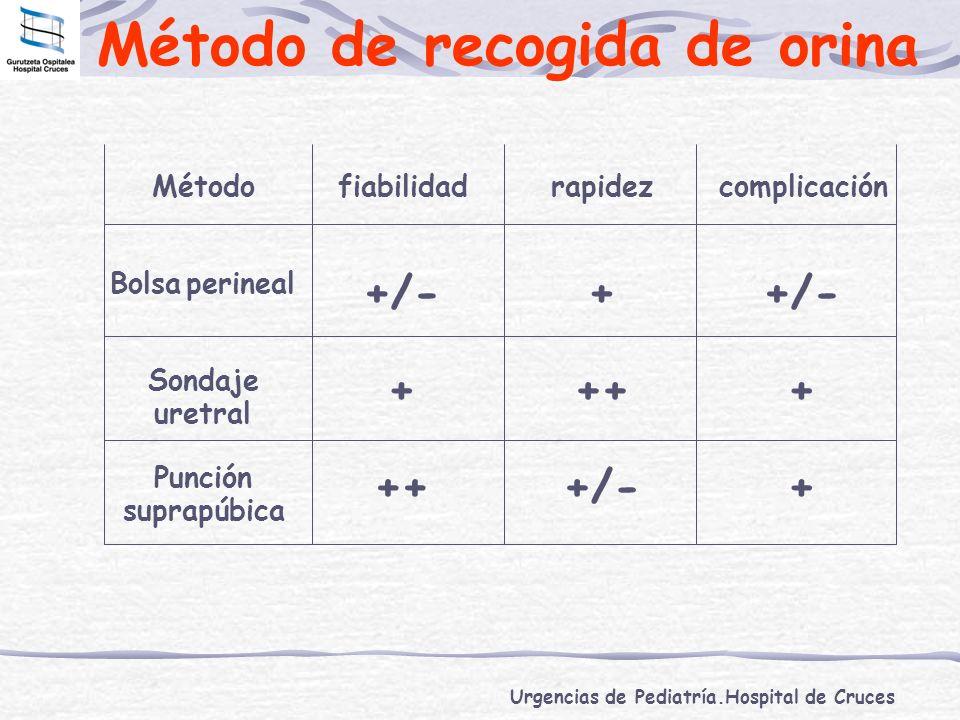 Urgencias de Pediatría.Hospital de Cruces Método de recogida de orina Métodofiabilidadrapidezcomplicación Bolsaperineal +/-+ Sondaje uretral ++++ Punc