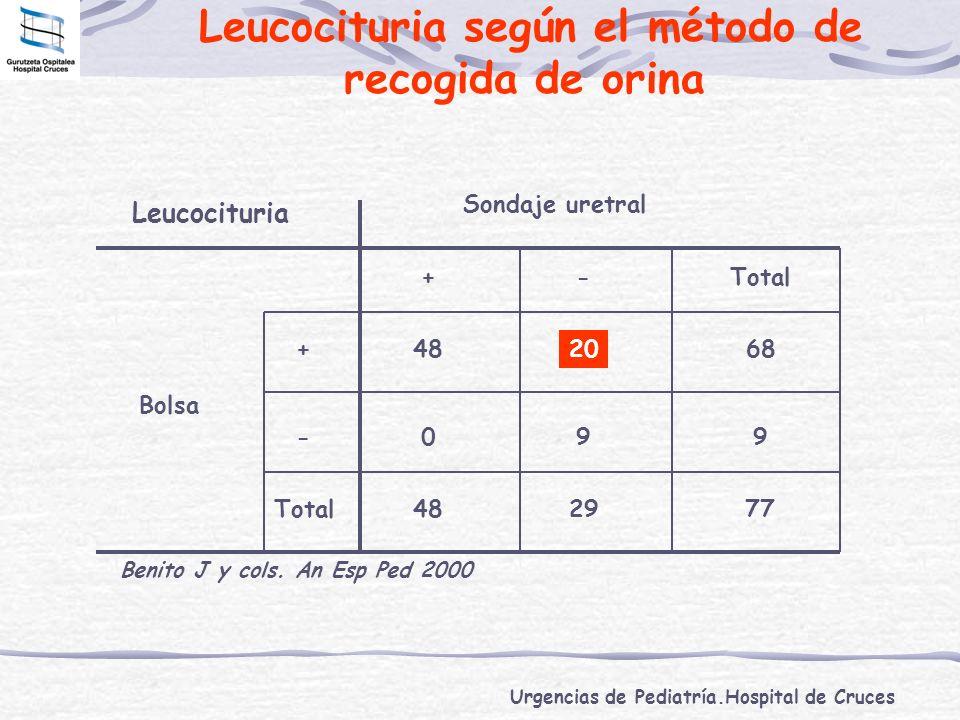 Urgencias de Pediatría.Hospital de Cruces Leucocituria según el método de recogida de orina Benito J y cols. An Esp Ped 2000 Leucocituria Sondaje uret