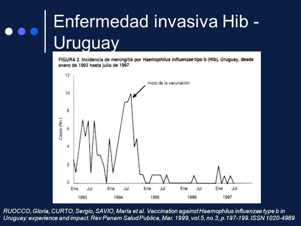 RUOCCO, Gloria, CURTO, Sergio, SAVIO, María et al. Vaccination against Haemophilus influenzae type b in Uruguay: experience and impact. Rev Panam Salu