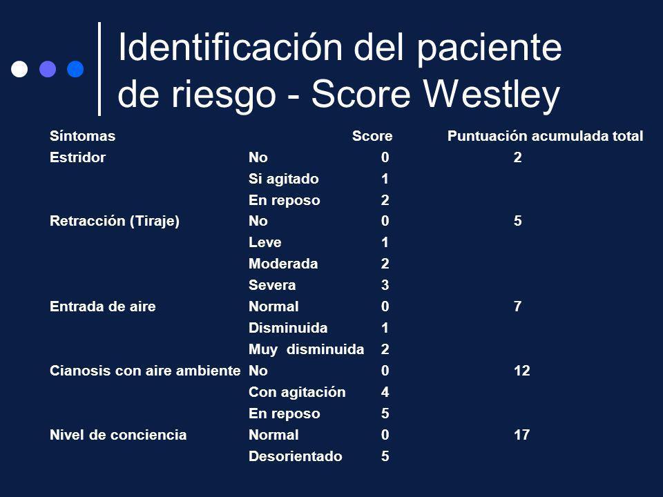 Identificación del paciente de riesgo - Score Westley Síntomas Score Puntuación acumulada total Estridor No 0 2 Si agitado 1 En reposo 2 Retracción (T