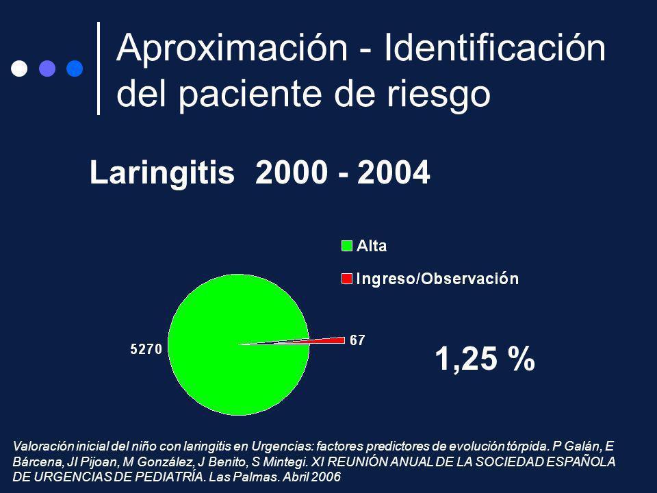 1,25 % Laringitis 2000 - 2004 Aproximación - Identificación del paciente de riesgo Valoración inicial del niño con laringitis en Urgencias: factores p