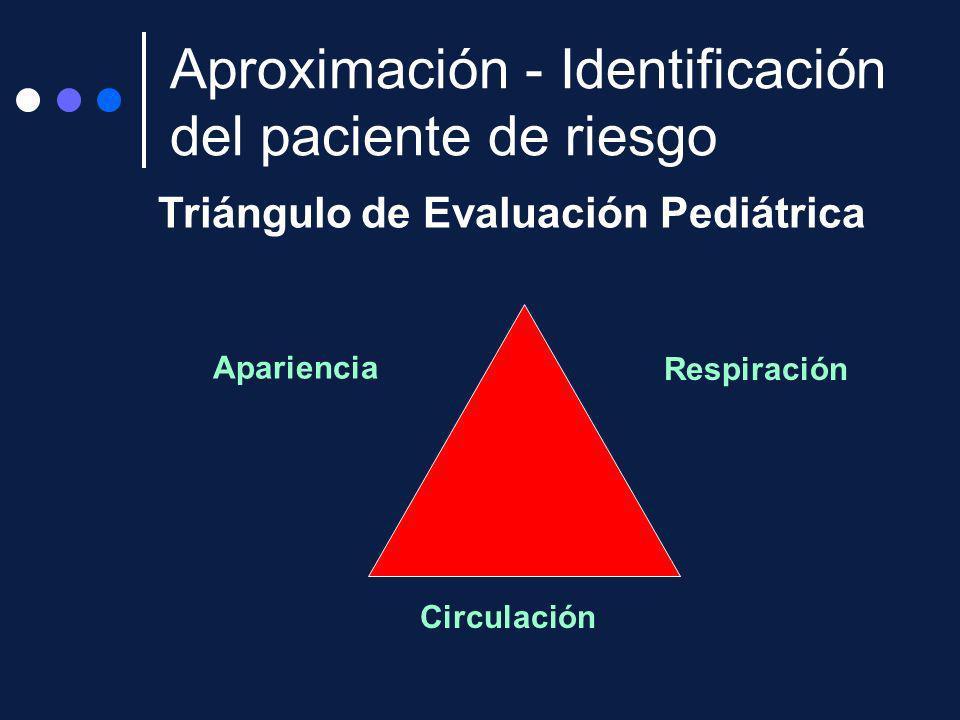 Triángulo de Evaluación Pediátrica Apariencia Respiración Circulación Aproximación - Identificación del paciente de riesgo