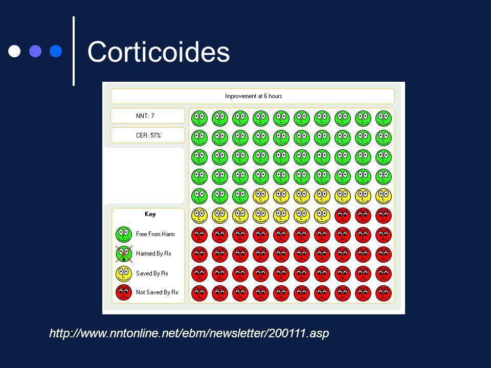 Corticoides http://www.nntonline.net/ebm/newsletter/200111.asp
