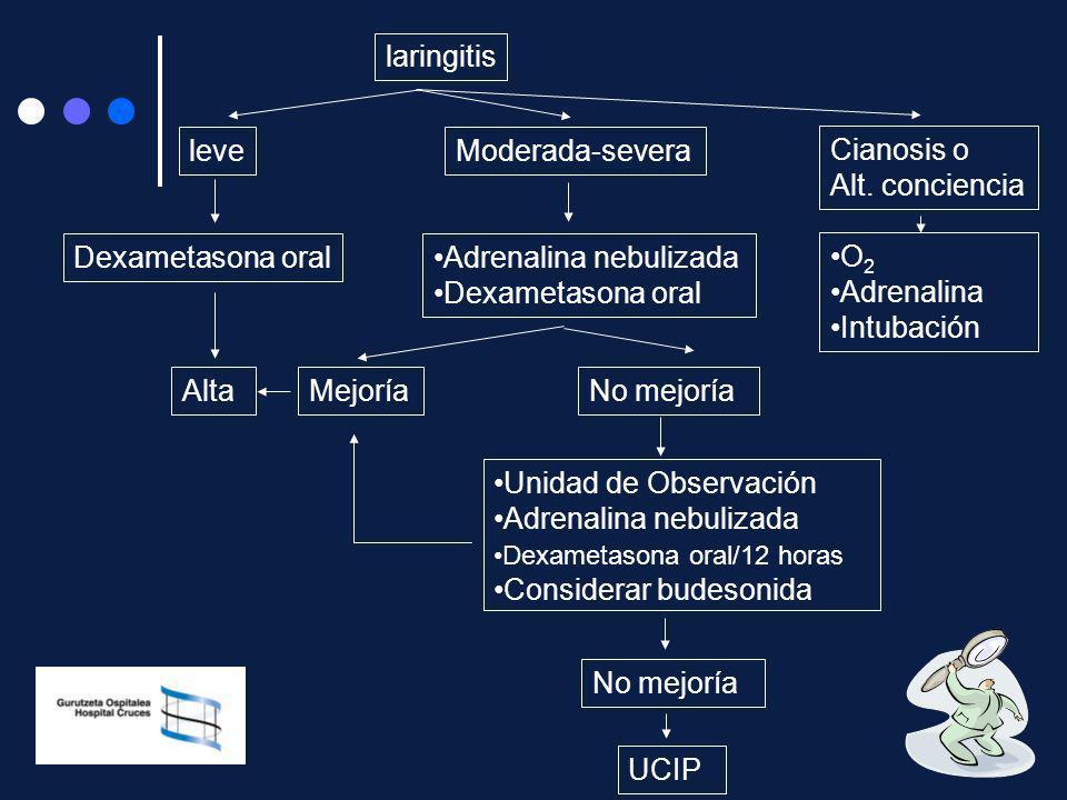 laringitis Adrenalina nebulizada Dexametasona oral Moderada-severaleve Dexametasona oral MejoríaAltaNo mejoría Unidad de Observación Adrenalina nebuli