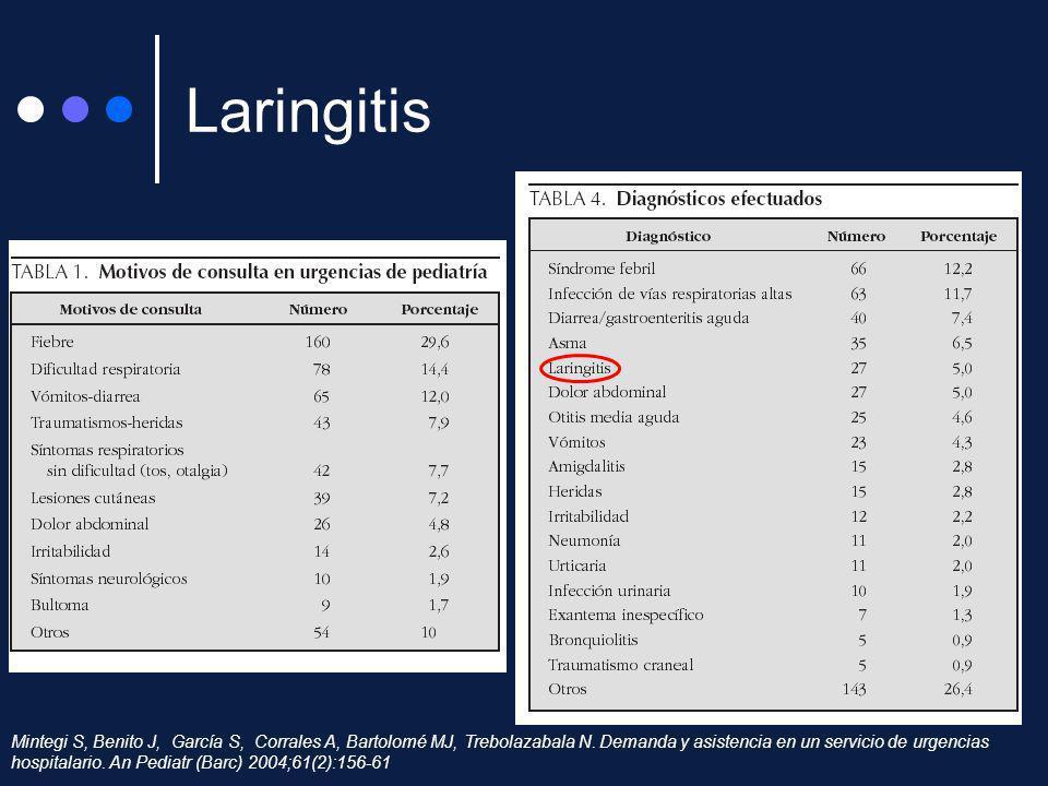 Laringitis Mintegi S, Benito J, García S, Corrales A, Bartolomé MJ, Trebolazabala N. Demanda y asistencia en un servicio de urgencias hospitalario. An