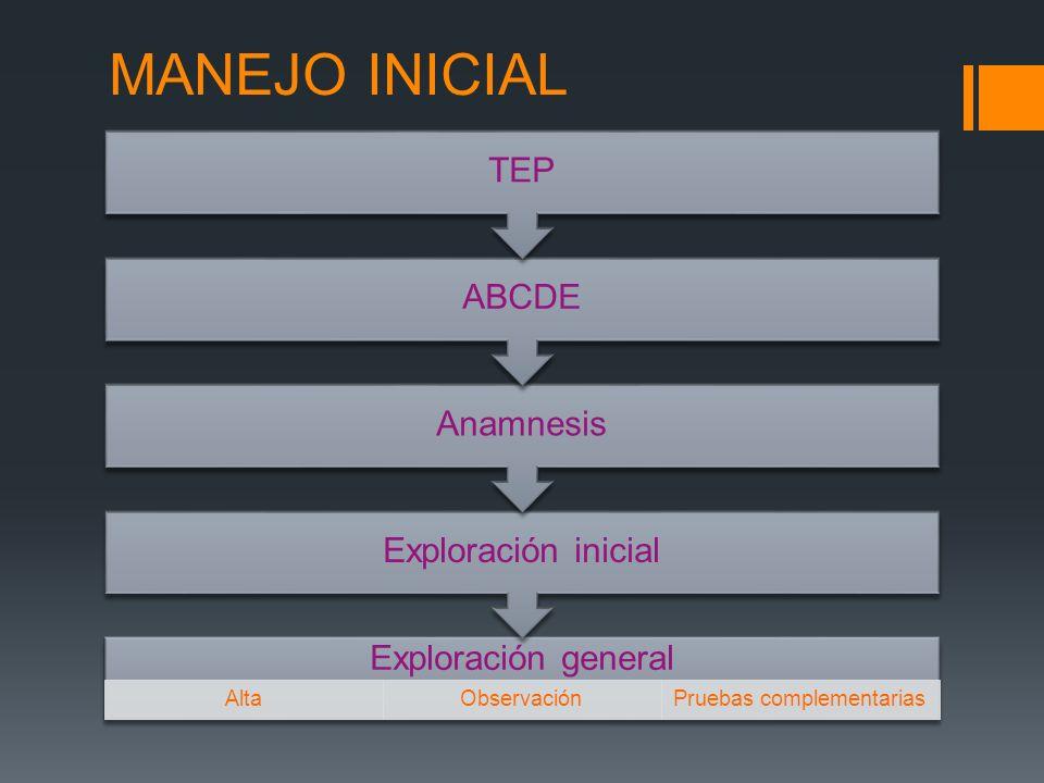 MANEJO INICIAL Exploración general AltaObservaciónPruebas complementarias Exploración inicial Anamnesis ABCDE TEP