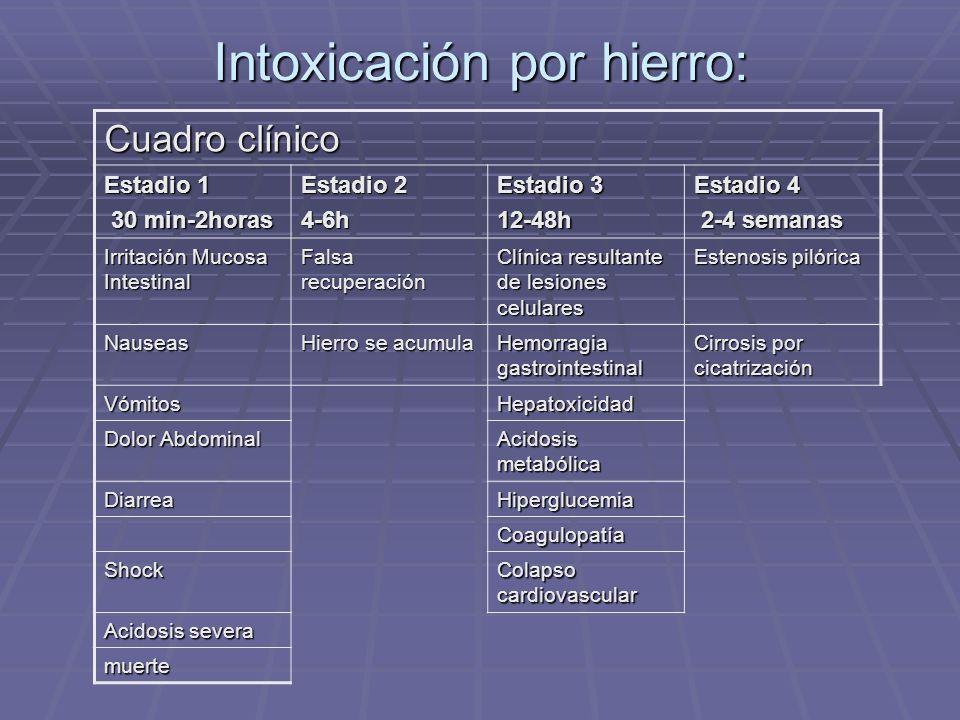 Intoxicación por hierro: Cuadro clínico Estadio 1 30 min-2horas 30 min-2horas Estadio 2 4-6h Estadio 3 12-48h Estadio 4 2-4 semanas 2-4 semanas Irrita