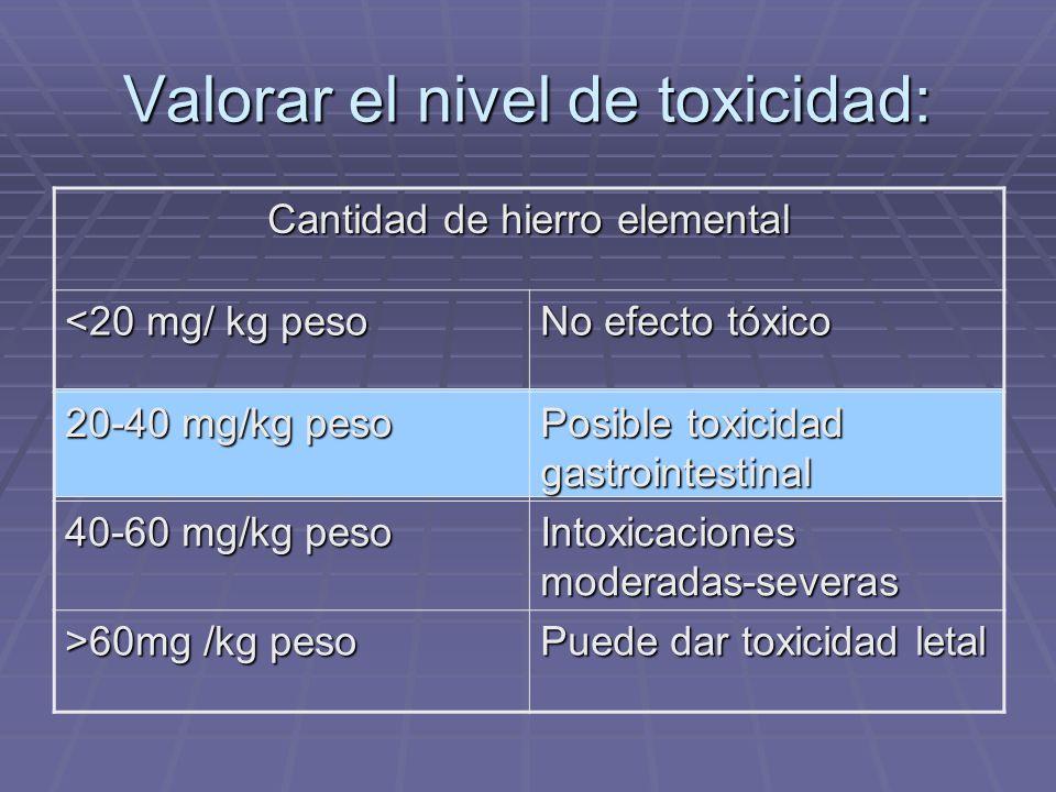 Valorar el nivel de toxicidad: Cantidad de hierro elemental <20 mg/ kg peso No efecto tóxico 20-40 mg/kg peso Posible toxicidad gastrointestinal 40-60