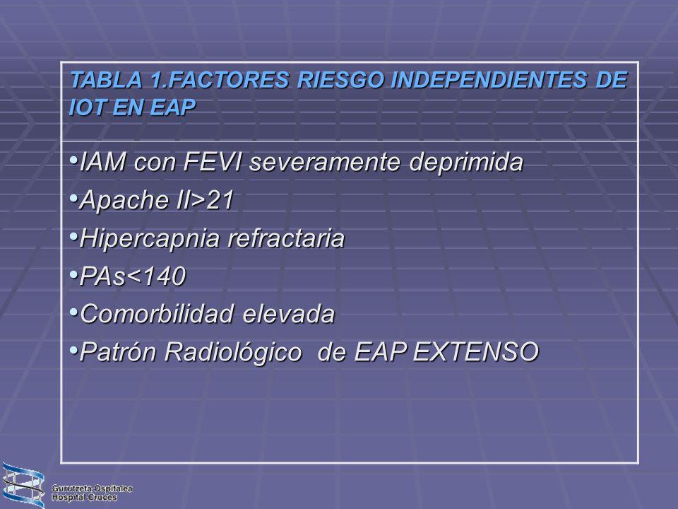 TABLA 1.FACTORES RIESGO INDEPENDIENTES DE IOT EN EAP IAM con FEVI severamente deprimida IAM con FEVI severamente deprimida Apache II>21 Apache II>21 H