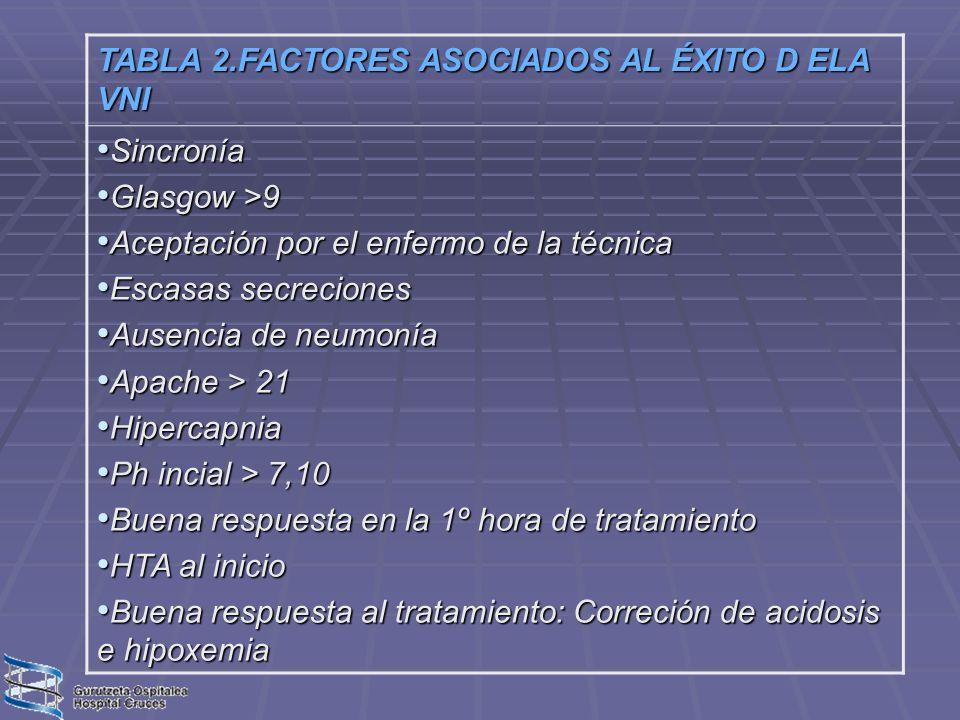 TABLA 2.FACTORES ASOCIADOS AL ÉXITO D ELA VNI Sincronía Sincronía Glasgow >9 Glasgow >9 Aceptación por el enfermo de la técnica Aceptación por el enfe