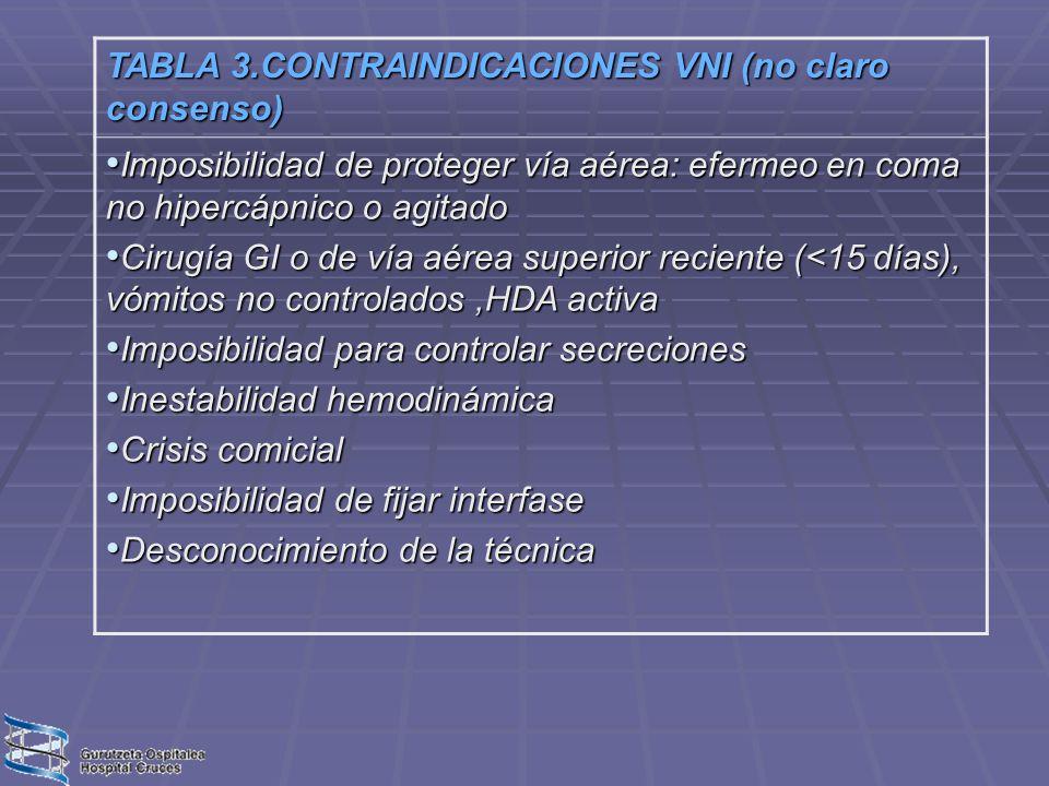 TABLA 3.CONTRAINDICACIONES VNI (no claro consenso) Imposibilidad de proteger vía aérea: efermeo en coma no hipercápnico o agitado Imposibilidad de pro