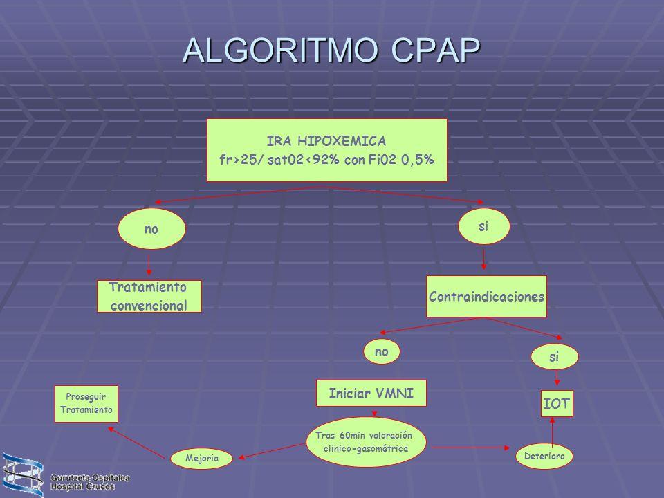 ALGORITMO CPAP IRA HIPOXEMICA fr>25/ sat02<92% con Fi02 0,5% no si Tratamiento convencional Contraindicaciones no si Iniciar VMNI Tras 60min valoració