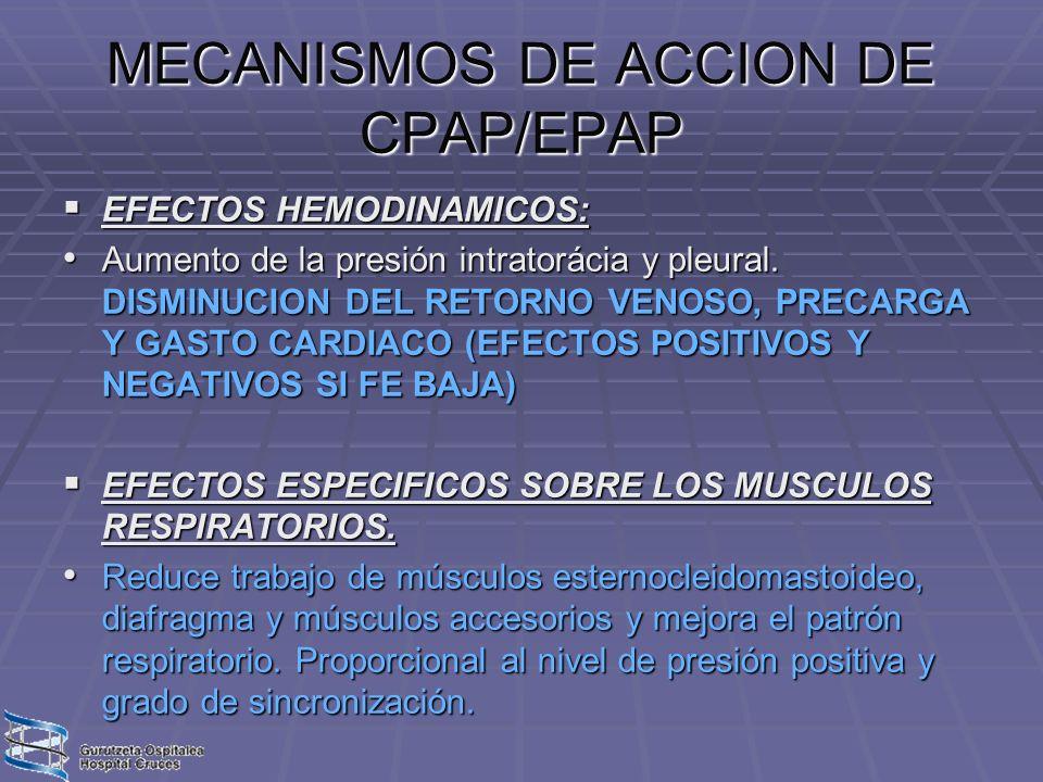 MECANISMOS DE ACCION DE CPAP/EPAP EFECTOS HEMODINAMICOS: EFECTOS HEMODINAMICOS: Aumento de la presión intratorácia y pleural. DISMINUCION DEL RETORNO