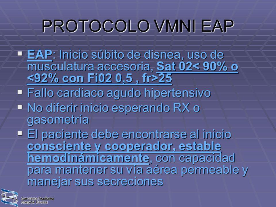 PROTOCOLO VMNI EAP EAP: Inicio súbito de disnea, uso de musculatura accesoria, Sat 02 25 EAP: Inicio súbito de disnea, uso de musculatura accesoria, S