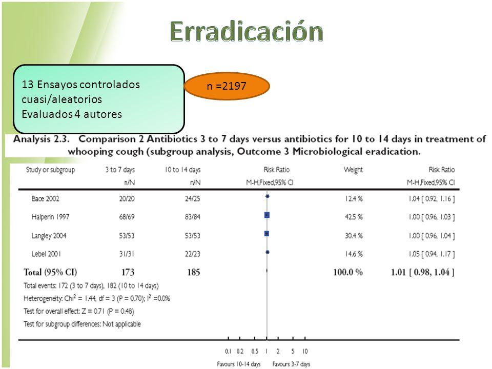 13 Ensayos controlados cuasi/aleatorios Evaluados 4 autores n =2197
