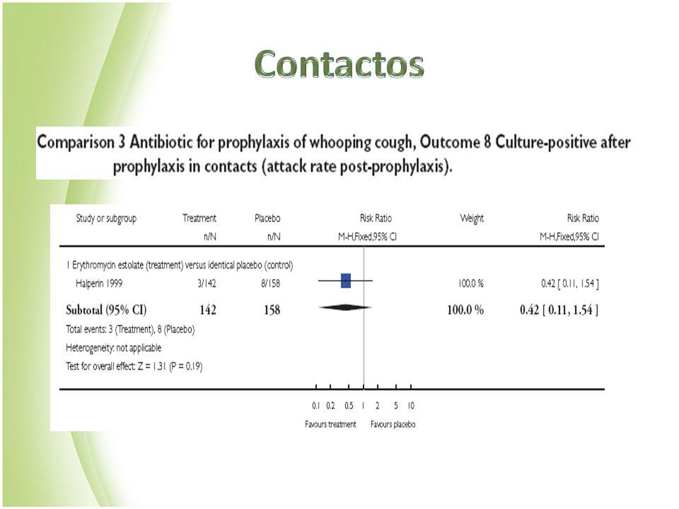 EdadAzitromicinaEritromicinaClaritromicina Alternativa: TMP-SMZ <1 mesRecomendado 10mg/kg 1dosis 5días Uso discutibleNo recomendadoContraindicado 1-5 meses10mg/kg 1dosis 5días 40-50mg/kg 4 dosis 14 días 15mg/kg 2 dosis 7 dias Contraindicado > 6 meses- adolescentes 5mg/kg (1ºdia x2) 1dosis 2-5días 40-50mg/kg 4 dosis 14 días 15mg/kg 2 dosis 7 dias 8mg-40mg/kg 2 dosis 14 días Adultos250mg/d(1ºd x2) 1 dosis 2-5 días 2g/día 4 dosis 14 días 1g/día 2 dosis 7 días 320-1600mg/día 2 dosis 14 días GUIDELINES 2005.