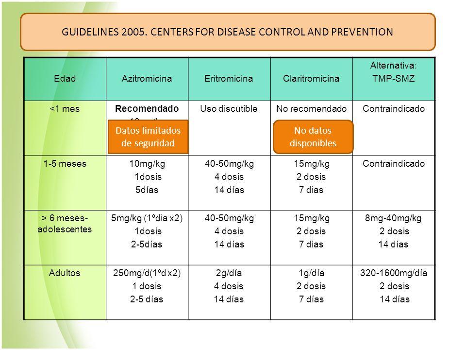 EdadAzitromicinaEritromicinaClaritromicina Alternativa: TMP-SMZ <1 mesRecomendado 10mg/kg 1dosis 5días Uso discutibleNo recomendadoContraindicado 1-5