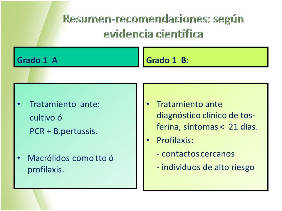 Grado 1 A Tratamiento ante: cultivo ó PCR + B.pertussis. Macrólidos como tto ó profilaxis. Grado 1 B: Tratamiento ante diagnóstico clínico de tos- fer
