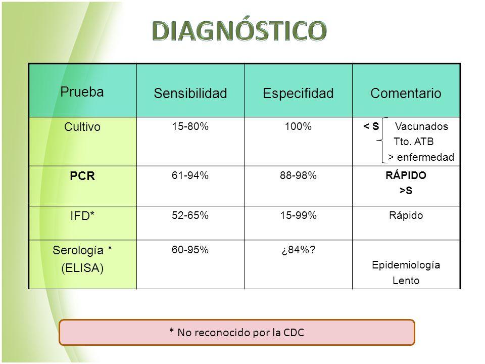 Prueba SensibilidadEspecifidadComentario Cultivo 15-80%100%< S Vacunados Tto. ATB > enfermedad PCR 61-94%88-98%RÁPIDO >S IFD* 52-65%15-99%Rápido Serol