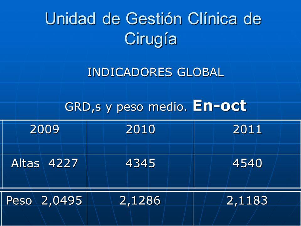 Unidad de Gestión Clínica de Cirugía Unidad de Gestión Clínica de Cirugía INDICADORES GLOBAL GRD,s y peso medio. En-oct 200920102011 Altas 4227 434545