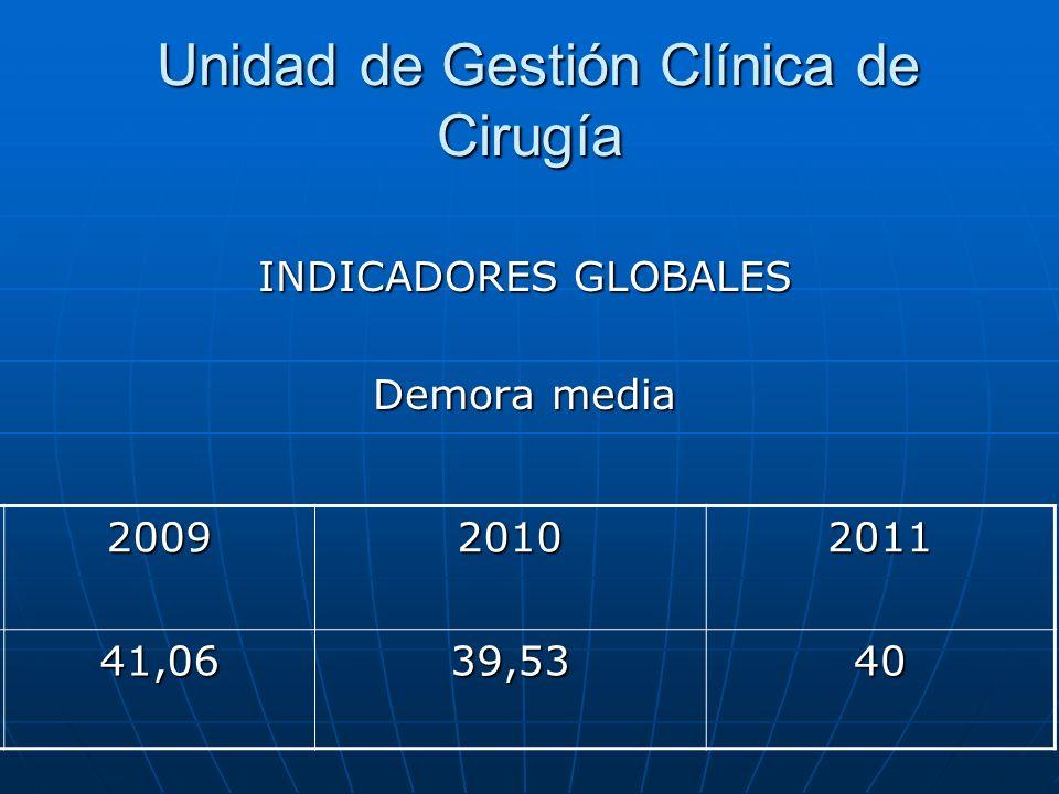 Unidad de Gestión Clínica de Cirugía Unidad de Gestión Clínica de Cirugía INDICADORES GLOBALES Demora media 200920102011 41,0639,5340