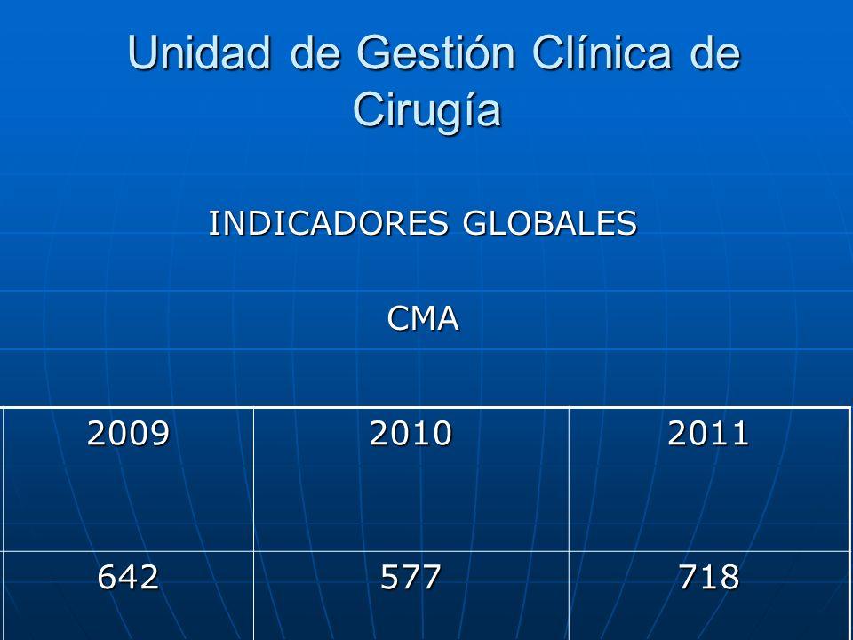 Unidad de Gestión Clínica de Cirugía Unidad de Gestión Clínica de Cirugía INDICADORES GLOBALES CMA 200920102011 642577718