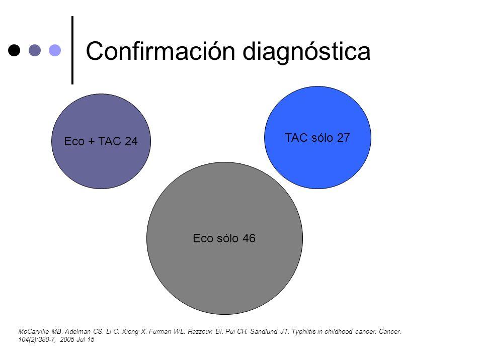 Confirmación diagnóstica Eco + TAC 24 TAC sólo 27 Eco sólo 46 McCarville MB. Adelman CS. Li C. Xiong X. Furman WL. Razzouk BI. Pui CH. Sandlund JT. Ty