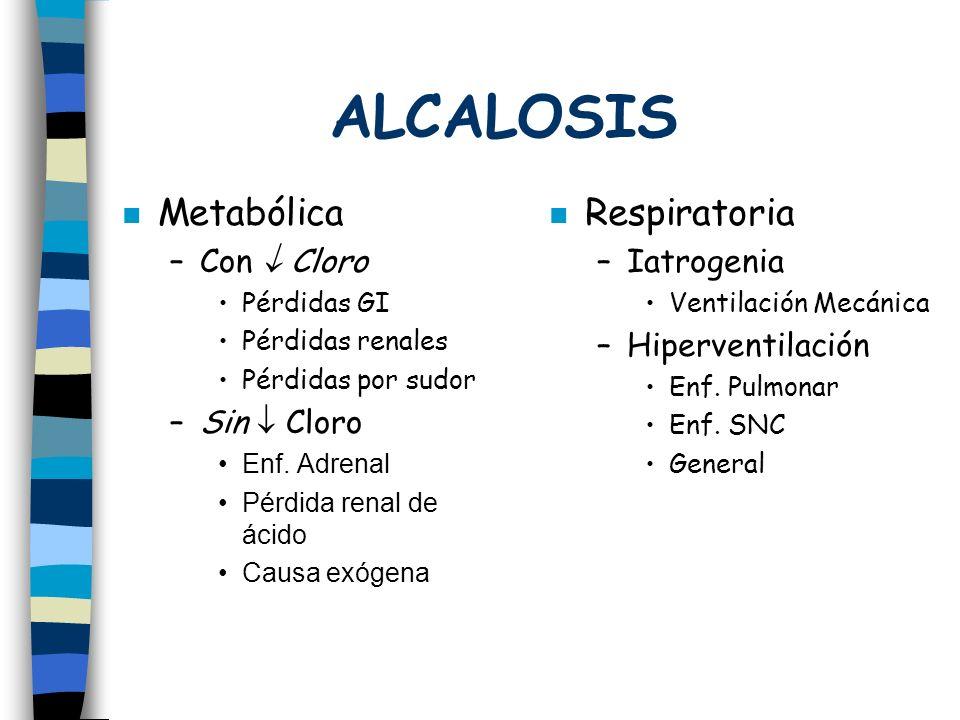 ALCALOSIS Metabólica –Con Cloro Pérdidas GI Pérdidas renales Pérdidas por sudor –Sin Cloro Enf. Adrenal Pérdida renal de ácido Causa exógena Respirato