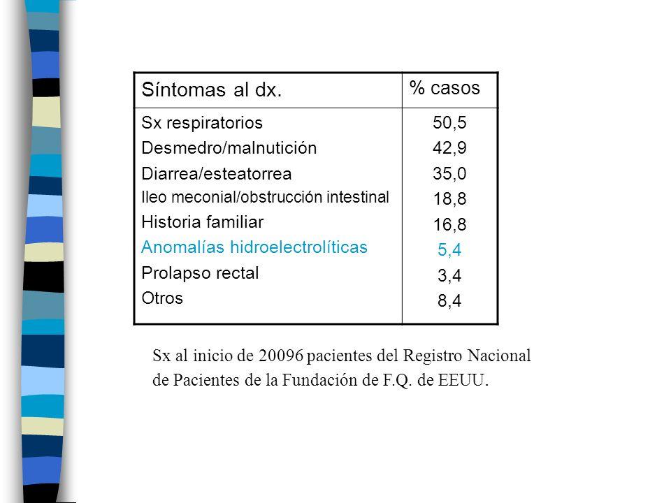 Síntomas al dx. % casos Sx respiratorios Desmedro/malnutición Diarrea/esteatorrea Ileo meconial/obstrucción intestinal Historia familiar Anomalías hid