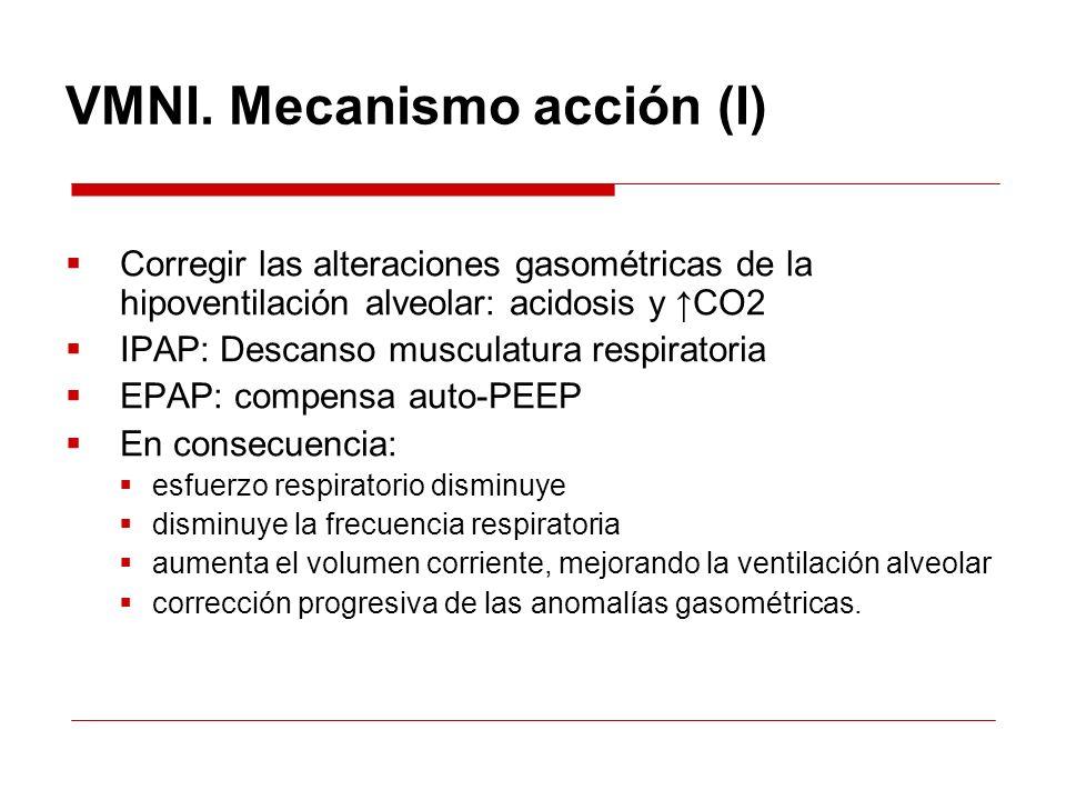 VMNI. Mecanismo acción (I) Corregir las alteraciones gasométricas de la hipoventilación alveolar: acidosis y CO2 IPAP: Descanso musculatura respirator