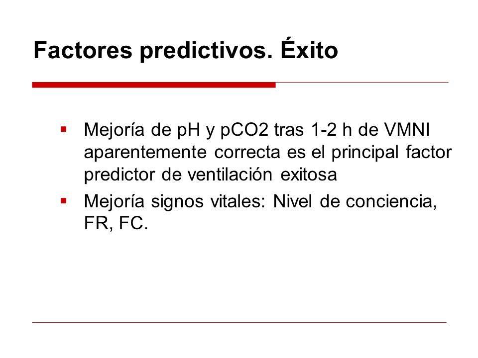Mejoría de pH y pCO2 tras 1-2 h de VMNI aparentemente correcta es el principal factor predictor de ventilación exitosa Mejoría signos vitales: Nivel d