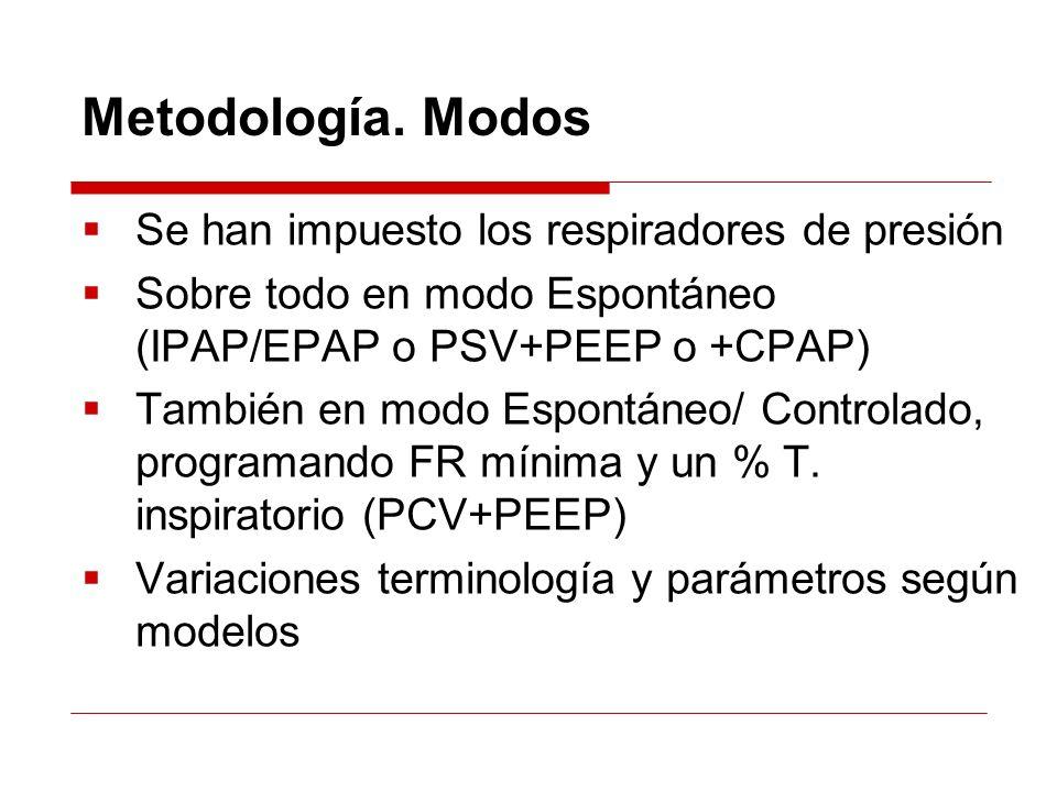 Metodología. Modos Se han impuesto los respiradores de presión Sobre todo en modo Espontáneo (IPAP/EPAP o PSV+PEEP o +CPAP) También en modo Espontáneo