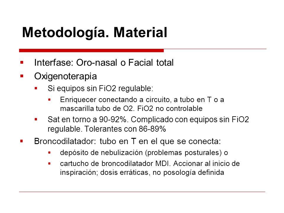 Metodología. Material Interfase: Oro-nasal o Facial total Oxigenoterapia Si equipos sin FiO2 regulable: Enriquecer conectando a circuito, a tubo en T