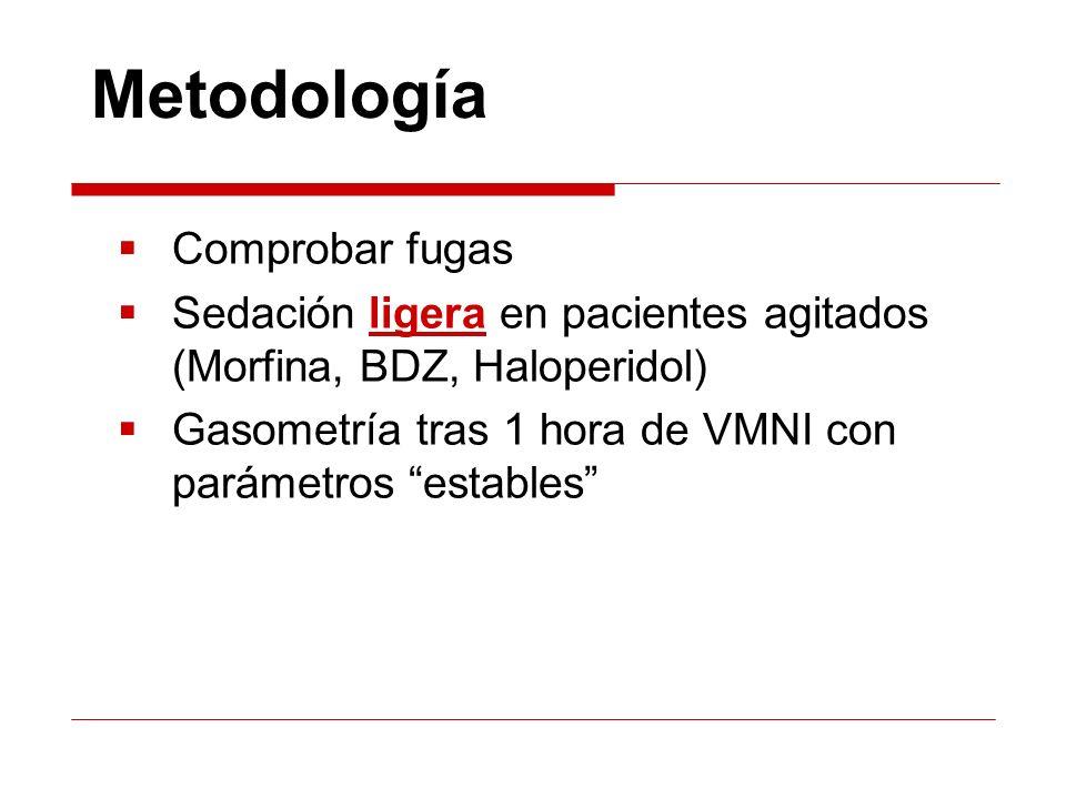 Metodología Comprobar fugas Sedación ligera en pacientes agitados (Morfina, BDZ, Haloperidol) Gasometría tras 1 hora de VMNI con parámetros estables