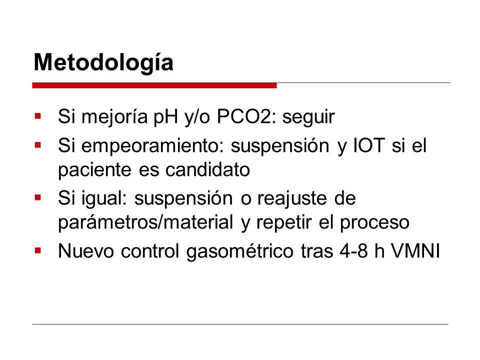 Metodología Si mejoría pH y/o PCO2: seguir Si empeoramiento: suspensión y IOT si el paciente es candidato Si igual: suspensión o reajuste de parámetro