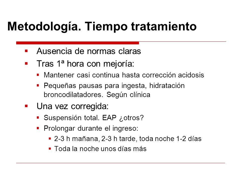 Metodología. Tiempo tratamiento Ausencia de normas claras Tras 1ª hora con mejoría: Mantener casi continua hasta corrección acidosis Pequeñas pausas p