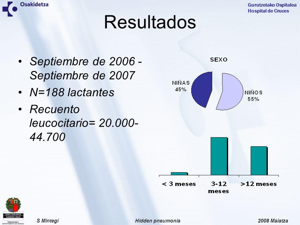 2008 MaiatzaHidden pneumoniaS Mintegi Gurutzetako Ospitalea Hospital de Cruces Resultados Septiembre de 2006 - Septiembre de 2007 N=188 lactantes Recuento leucocitario= 20.000- 44.700
