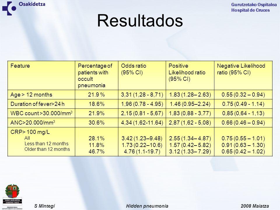 2008 MaiatzaHidden pneumoniaS Mintegi Gurutzetako Ospitalea Hospital de Cruces Resultados FeaturePercentage of patients with occult pneumonia Odds ratio (95% CI) Positive Likelihood ratio (95% CI) Negative Likelihood ratio (95% CI) Age > 12 months21.9 %3,31 (1,28 - 8,71)1.83 (1.28– 2.63)0.55 (0.32 – 0.94) Duration of fever>24 h18.6%1,96 (0.78 - 4.95)1.46 (0.95–2.24)0.75 (0.49 - 1.14) WBC count >30.000/mm 3 21.9%2,15 (0,81 - 5,67)1,83 (0,88 - 3,77)0,85 (0,64 - 1,13) ANC>20.000/mm 3 30.6%4,34 (1,62-11.64)2,87 (1,62 - 5,08)0.66 (0.46 – 0.94) CRP> 100 mg/L All Less than 12 months Older than 12 months 28.1% 11.8% 46.7% 3.42 (1.23–9.48) 1.73 (0.22–10.6) 4.76 (1.1-19.7) 2.55 (1.34– 4.87) 1.57 (0.42– 5.82) 3.12 (1.33– 7.29) 0.75 (0.55 – 1.01) 0.91 (0.63 – 1.30) 0.65 (0.42 – 1.02)