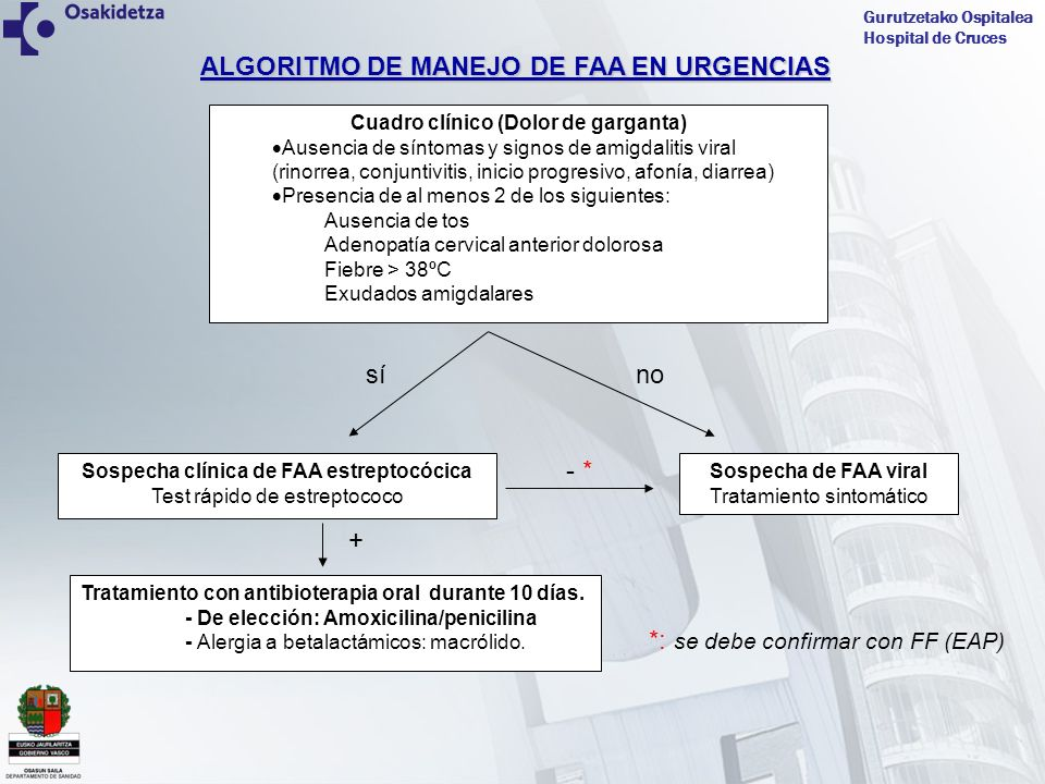 Gurutzetako Ospitalea Hospital de Cruces Cuadro clínico (Dolor de garganta) Ausencia de síntomas y signos de amigdalitis viral (rinorrea, conjuntiviti