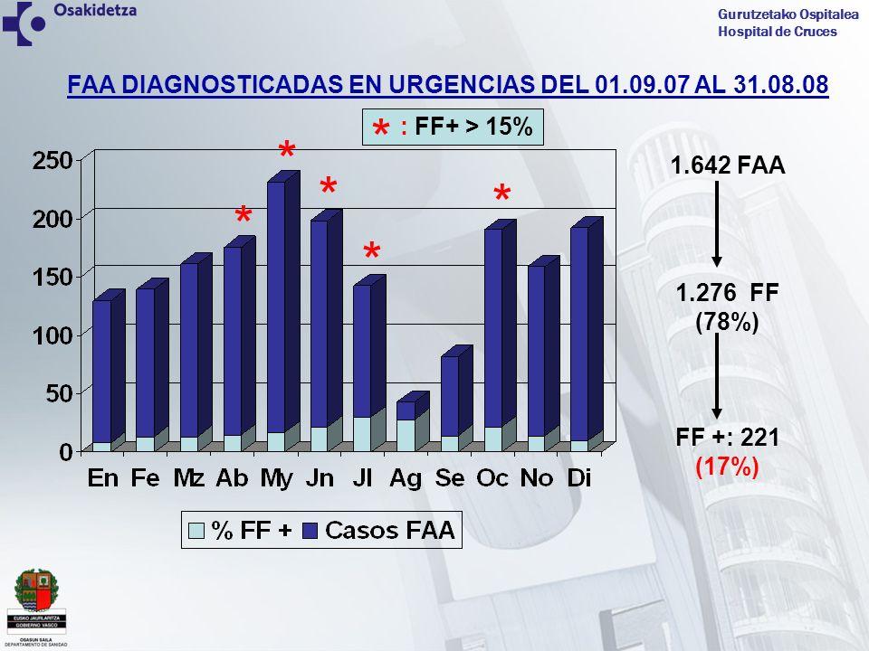 Gurutzetako Ospitalea Hospital de Cruces FAA DIAGNOSTICADAS EN URGENCIAS DEL 01.09.07 AL 31.08.08 1.642 FAA 1.276 FF (78%) FF +: 221 (17%) * * * * * *