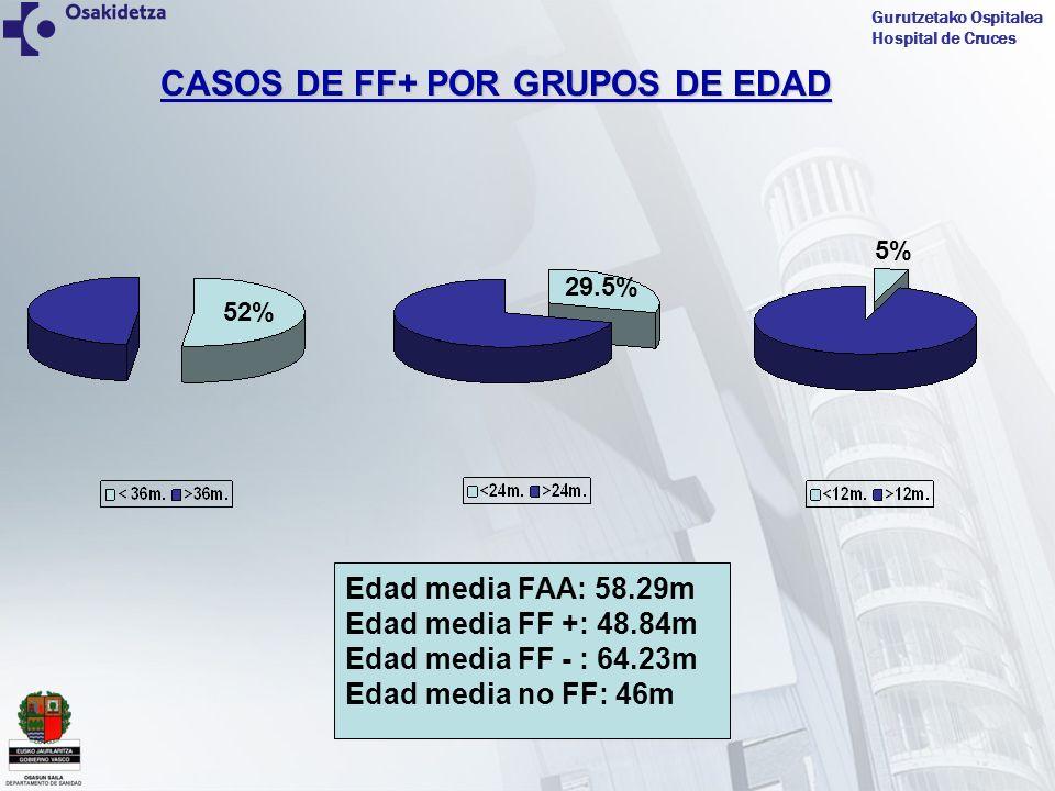 Gurutzetako Ospitalea Hospital de Cruces CASOS DE FF+ POR GRUPOS DE EDAD 52% Edad media FAA: 58.29m Edad media FF +: 48.84m Edad media FF - : 64.23m E