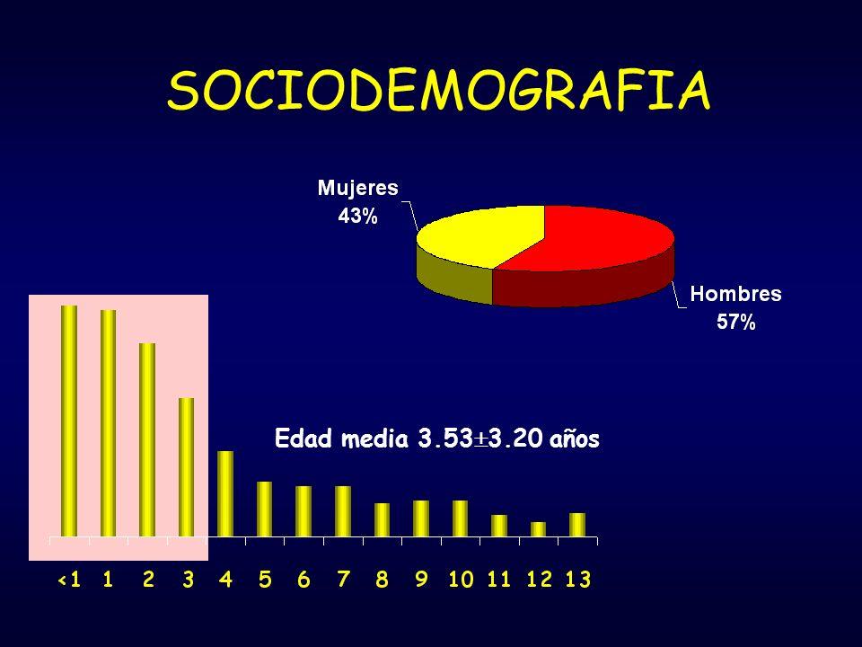 Edad media 3.53 3.20 años SOCIODEMOGRAFIA