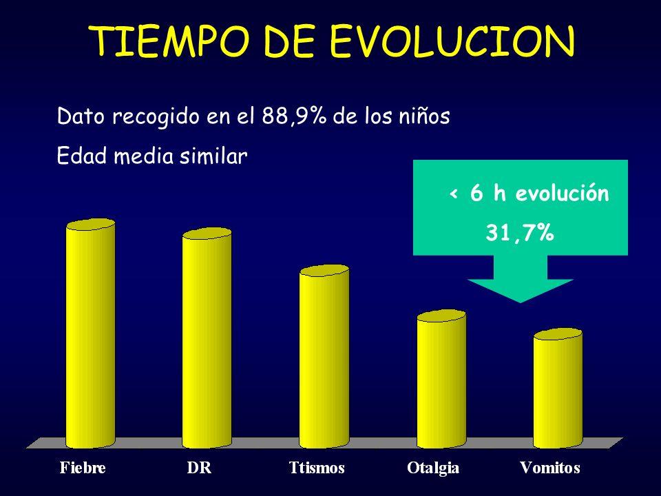 TIEMPO DE EVOLUCION Dato recogido en el 88,9% de los niños Edad media similar < 6 h evolución 31,7%