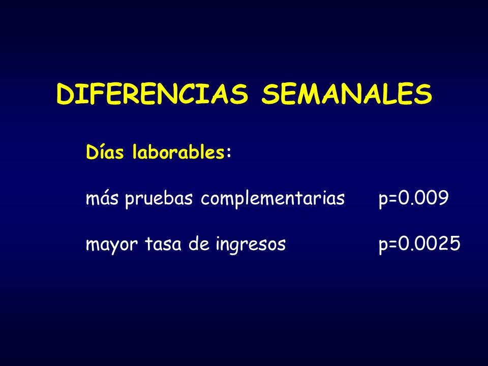 DIFERENCIAS SEMANALES Días laborables: más pruebas complementariasp=0.009 mayor tasa de ingresosp=0.0025
