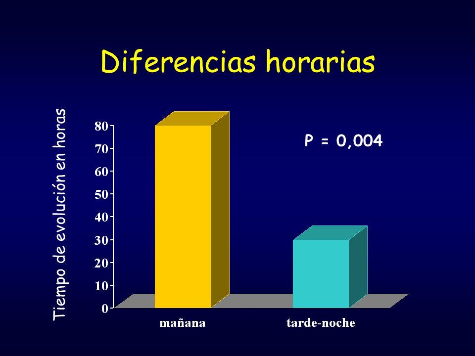 Diferencias horarias Tiempo de evolución en horas P = 0,004