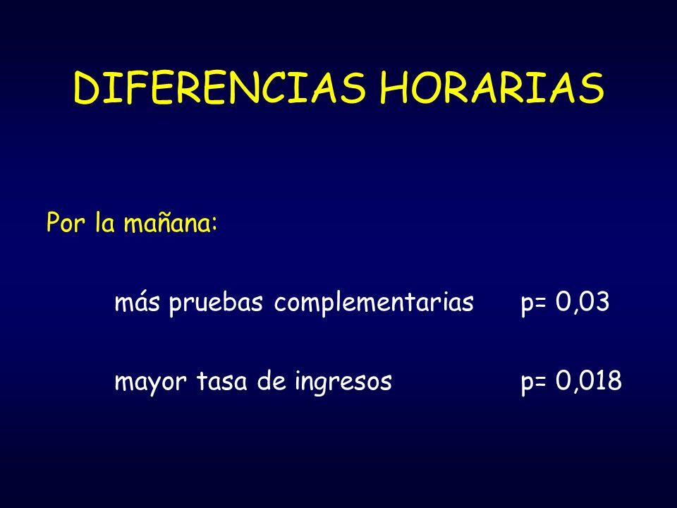 DIFERENCIAS HORARIAS Por la mañana: más pruebas complementariasp= 0,03 mayor tasa de ingresosp= 0,018